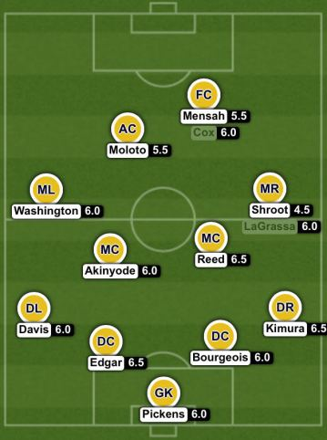 NSC Player Ratings vs Penn FC