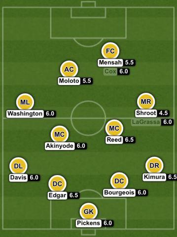 NSC Player Ratings vs Penn FC